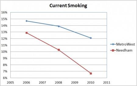 Current Smoking7