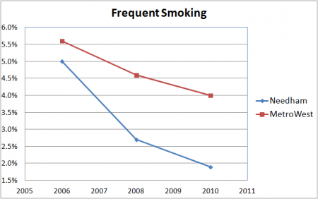 frequentsmoking_needham