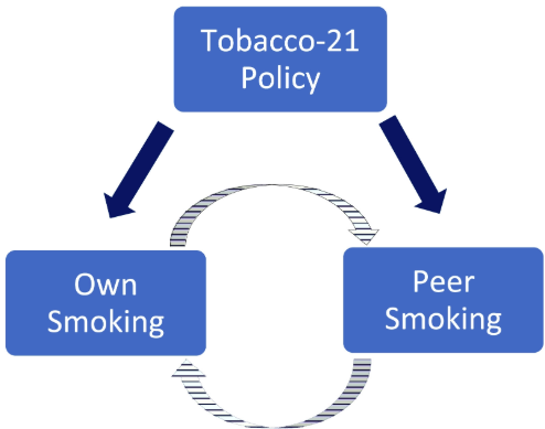 Tobacco 21 - Preventing Tobacco Addiction Foundation